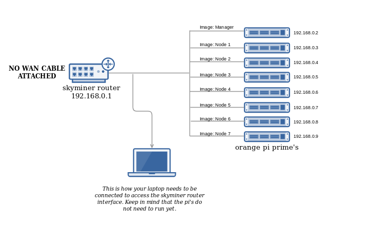 networking skyminer